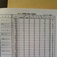 挿し木による桜の増殖試験データ