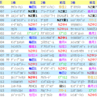 NHKマイルCの法則
