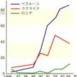 武田邦彦さんブログより「原子力と被曝 福島で甲状腺ガン10倍。国は子どもの退避を急げ!」