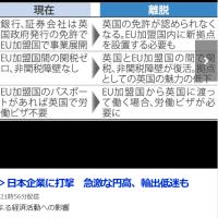 英のEU離脱。日本企業に打撃。急激な円高、輸出低迷も