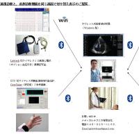 生体情報を同時かつリアルタイムで表示でき、診断に便利なシステム化