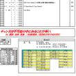 7月18日(火) 1部練