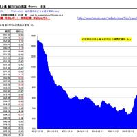 金ETF SPDR保有量の推移