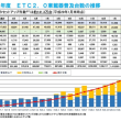 ETC2.0の普及状況