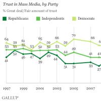 アメリカ人のマスメディアへの信頼度、さらに下がる