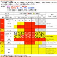 気象庁が、大雨や洪水などの警戒や注意が必要な時間帯を色分けした表で示す。5月17日から