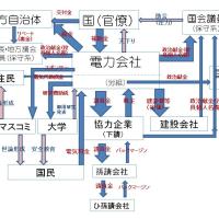 電力会社を中心としたがんじがらめな癒着の構造の実態はこれだ