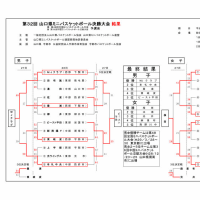 [大会結果]第32回山口県ミニバス決勝大会
