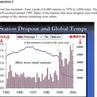 NASAが発表した1990年以降の平均気温データは故意に歪められたデータだ(その1)