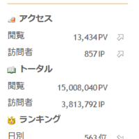 宮崎信行の国会傍聴記が通算1500万PVを達成しました。ありがとうございます。