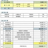 実家活用プロジェクト(4) A社プラン 具体的数字