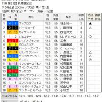 ■秋華賞結果報告