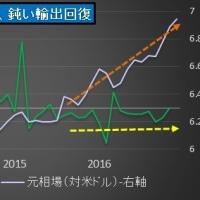 *中国GDPは小幅改善も、外貨準備はQ1に3兆ドル割れ