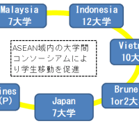 第1364話≪AIMS(ASEAN International Mobility for Students Programme)プログラムとは≫