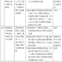 森友学園への売買契約記録廃棄は文書管理規則違反の疑い濃厚!