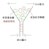 電磁波 化学物質過敏症の図解説明