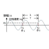 TOITAの「航空無線通信士受験塾」第20期工学第1章空中線と電波伝播 (4)平面波その2