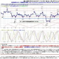 サンプル 東京白金60分足サイクル分析 4月19日午前版