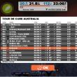Zwift - Tour de Cure Australia
