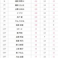 2016ノブタレディス 最終日速報12:25 笠りつ子-15でトップ、1打差で鈴木愛、全美貞