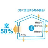 寒い家はリフォームで解決! 清水区で断熱改修工事です。