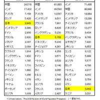日本  人口減少・高齢化が進む中で、外国人を生活者として受け入れ共生を