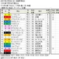 ■桜花賞結果報告