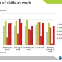 第1351話≪OECD Skills Outlook 2013「2013年国際成人力調査結果」≫