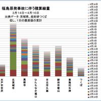 備忘録 福島原発事故直後の放射能汚染に関するTwitter投稿まとめ(7) 2011年4月12日~2011年4月16日