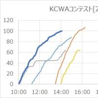 KCWAコンテスト[2016]