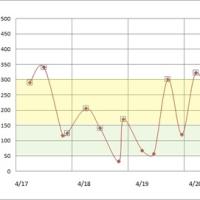 4月17日から23日までの血糖値