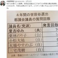 世田谷区選出都議のこれまでの4年間の議会発言数。