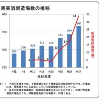 国産ワインの輸入果汁を使っているが、地元ワイナリーのほとんどは日本のブドウを使っている「日本ワイン」です。