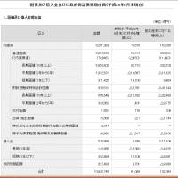 国の借金が、1062兆円。 国民1人当たり837万円。 9月末