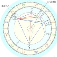 占星術ネタ・夢でガイドがジオセントリックにおける太陽と恒星の関係について語る。