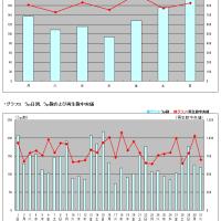 タグ別・月間いろいろ調査MikuMikuDance 2017年1月うp分編