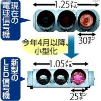 今日以降使えるダジャレ『2165』【社会】■信号機、LEDで小型化…明るさ保ちコスト削減
