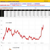 中国のHSBC製造業購買担当者景気指数3月、49.2ポイント