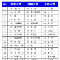 東大・京大・阪大・合格者・高校ランキング