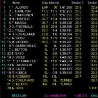 2007 F1マレーシアGP 決勝