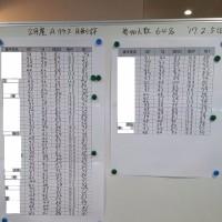 本日の足利カントリークラブ2月Aクラス月例杯速報!!