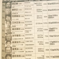 【YYNewsLive】■日本は3年間の【アベノミックス】強行でアメリカを抜いて世界一の大格差社会になった!