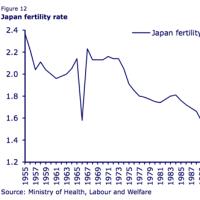 出生率向上に現金支給が有効