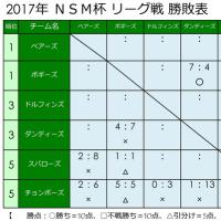 ☆ 5/7 の試合結果 ☆