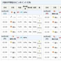 1月21日(土) ほぼ無風。