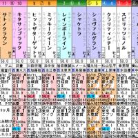 [宝塚記念(G1)]軸はいいけど相手が難しい(^_^;
