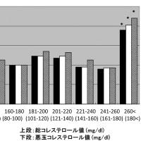 LDL(悪玉)コレステロール値は160mg/dlでも大丈夫