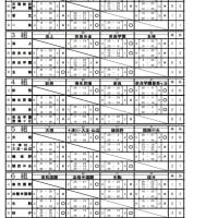 h28新人戦 女子予選リーグ 結果 No1