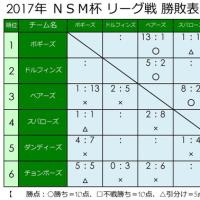 ☆ 5/21 の試合結果 ☆