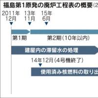 経産省の有識者会議。福島第一原発の廃炉費用が総額2兆円のはずが年数千億、数十年かかる見込みに=計数十兆円?(涙)。